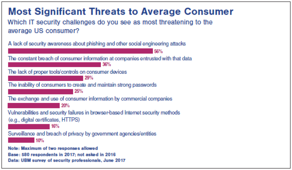data breach threats to average consumer